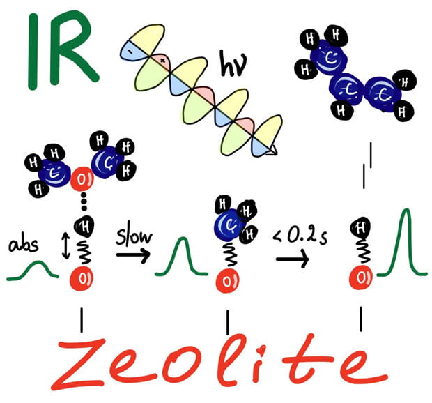 A cartoon illustration of the evolution of the zeolite hydroxyl