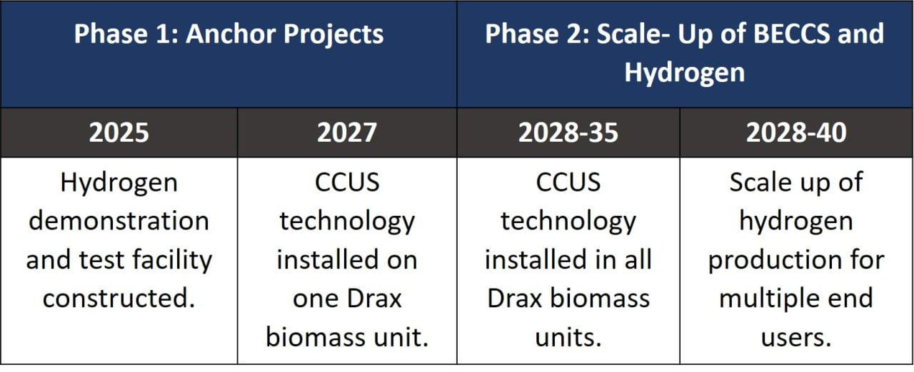 Overview of Timeline for Net-Zero Humber Project