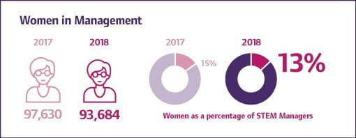 women in management graphic