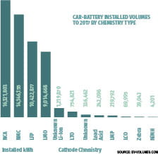 Electric cars by type