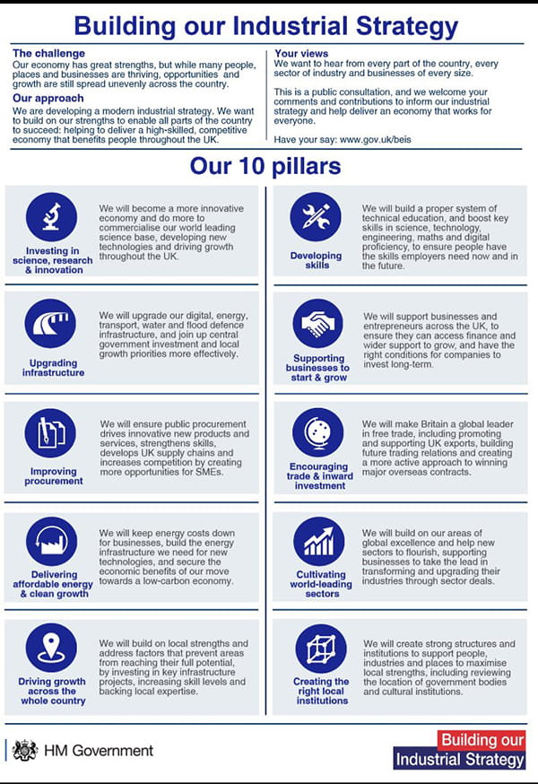 The 10 pillars of the recently announced Industrial Strategy for the UK.
