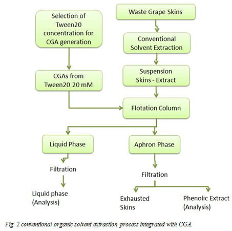 Fig. 2 conventional organic solvent extraction process integrated with CGA.