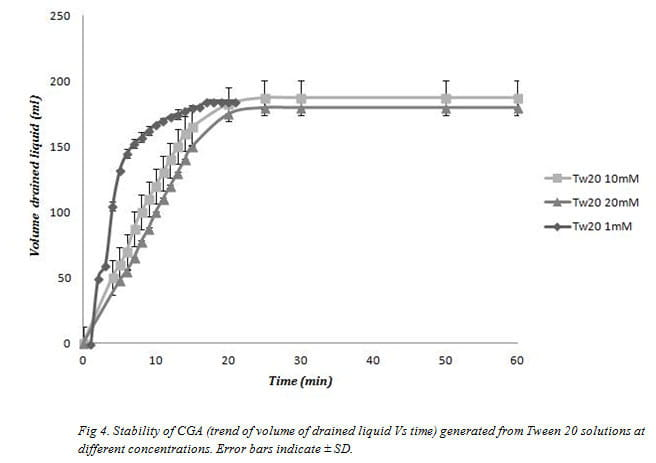 Fig 4. Stability of CGA (trend of volume of drained liquid Vs time) generated from Tween 20 solutions at different concentrations. Error bars indicate ± SD.
