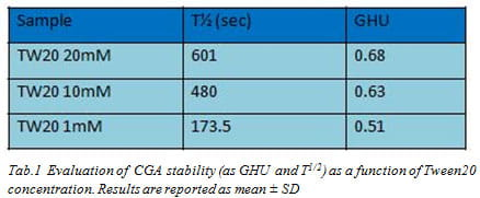 6 Tab.1  Evaluation of  CGA stability (as GHU and T1/2) as a function of Tween20 concentration. Results are reported as mean ± SD
