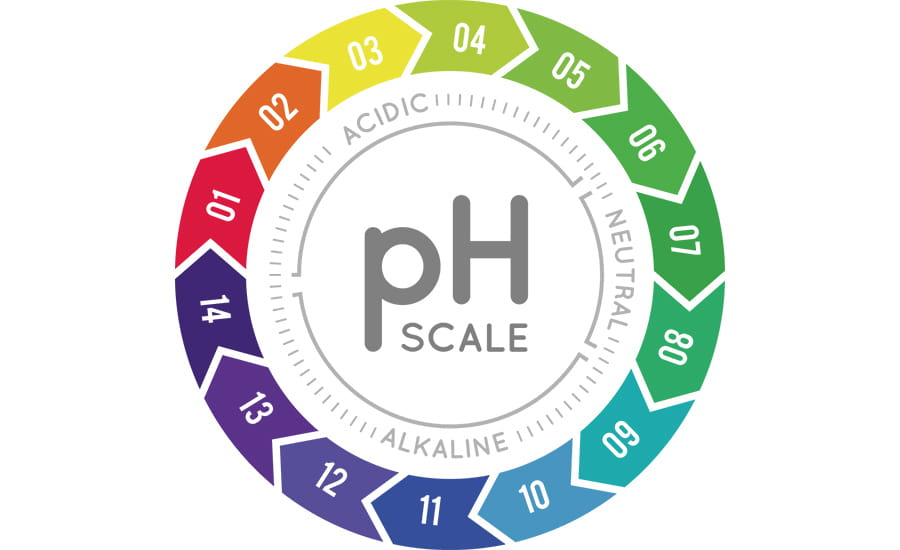 SCIblog 23 March 2021 Machine Learning - image of ph meter measuring acid alkaline balance
